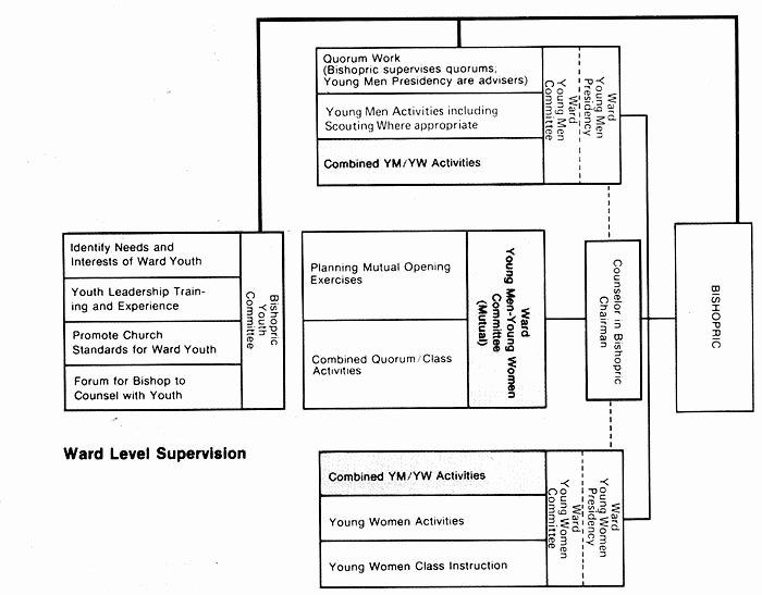 Program Changes Highlight 1977 Regional Meetings Ensign