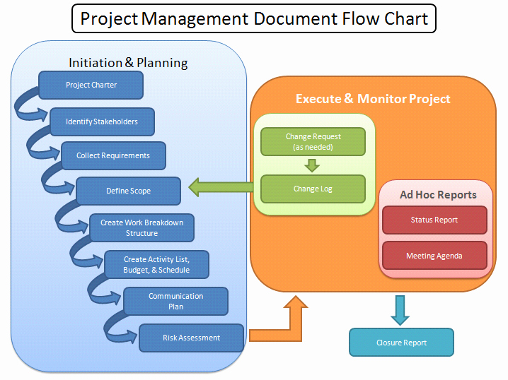 Program Management Process Templates