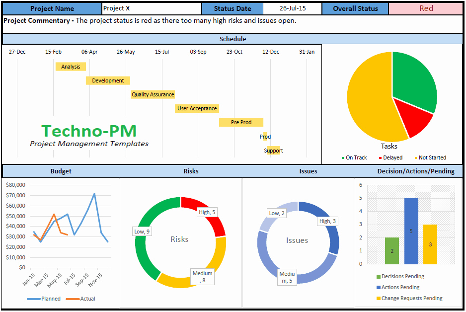 Project Dashboard Templates 10 Samples In Excel and Ppt