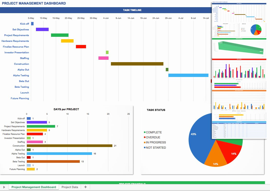 Project Management Dashboard Excel Template Free Kpi