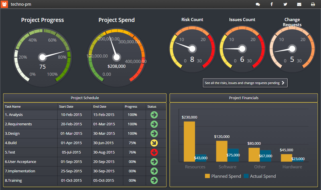 Project Management Dashboard Templates Free Downloads 10