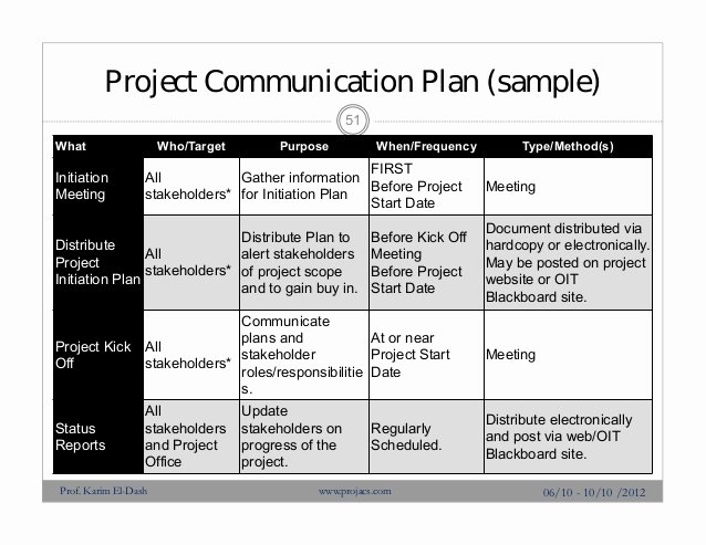 Project Management Munication Plan Template Choice