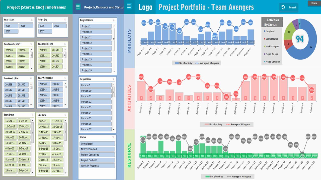 Project Portfolio Dashboard Template Analysistabs