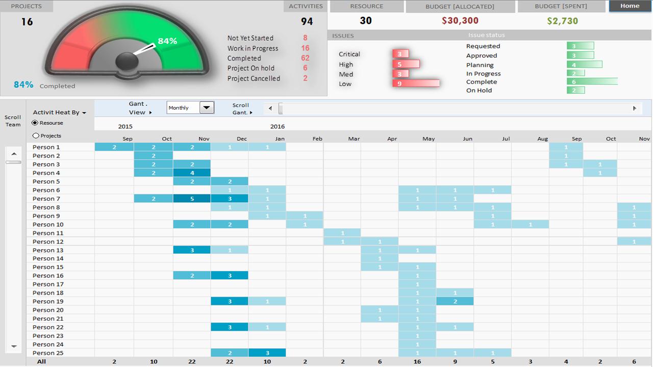 Project Portfolio Dashboard Template – Analysistabs