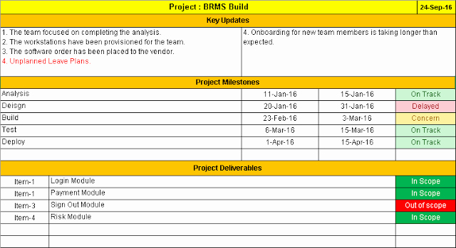 Project Status Report Template Free Downloads 11 Samples