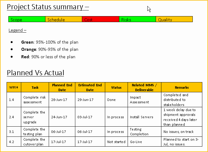 Project Status Report Template Free Downloads 13 Samples