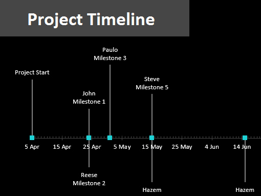 Project Timeline with Milestones Fice Templates