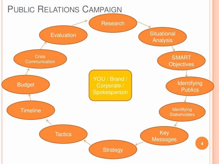 Public Relations Management Session 3 Developing Pr Plan