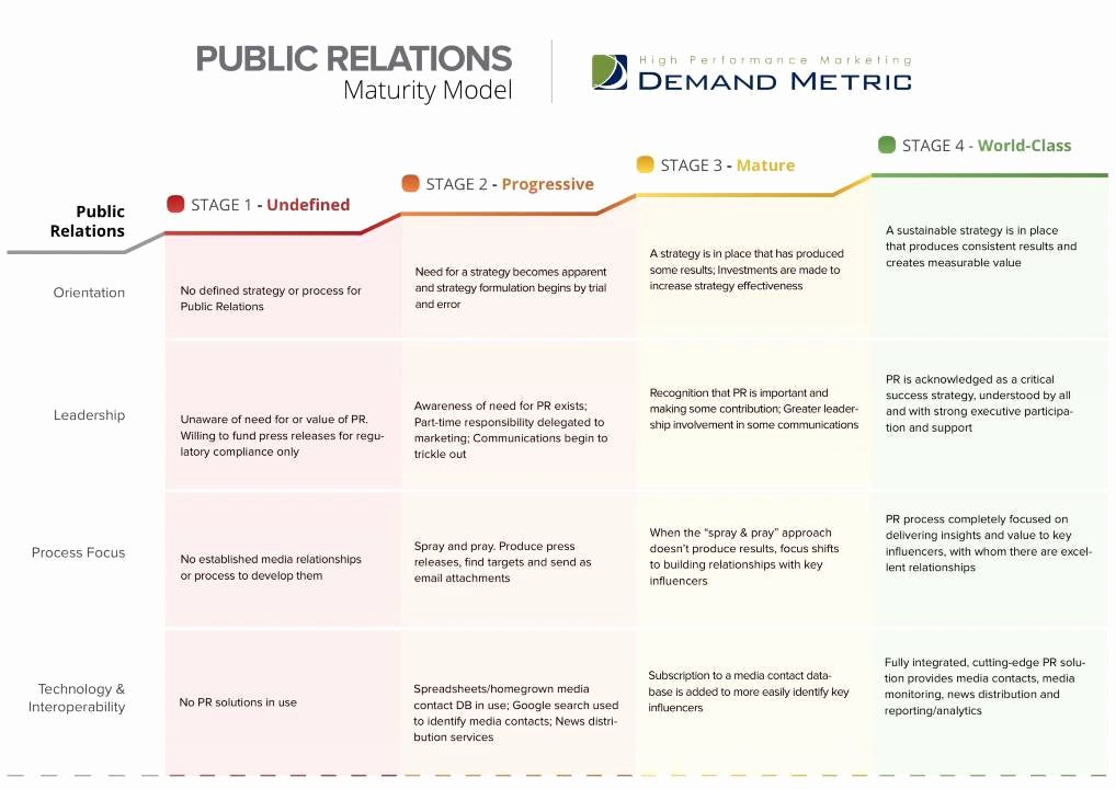Public Relations Strategy Plan