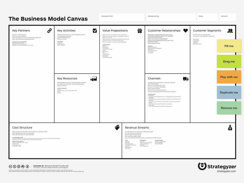 Ready to Use Business Model Canvas Template Ndruc – Xua