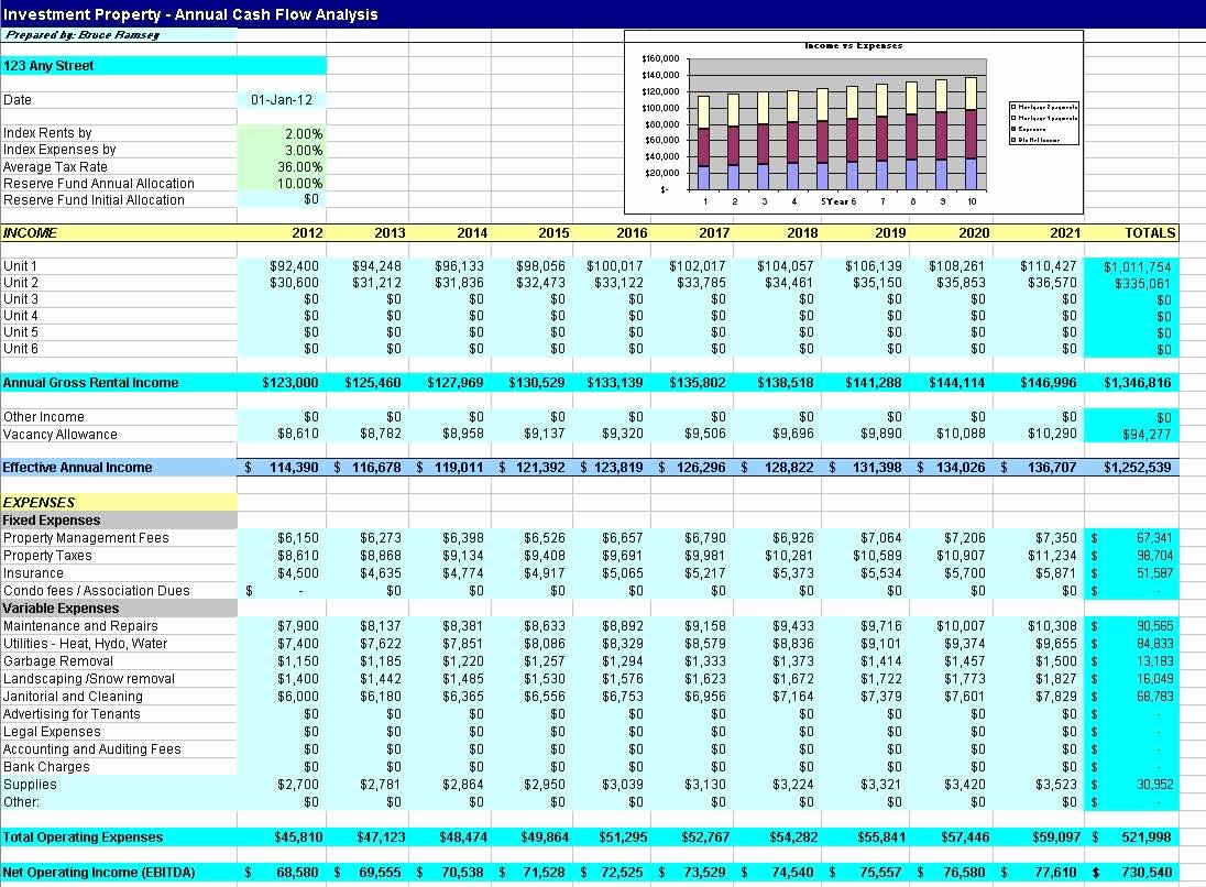 Real Estate Investment Analysis Spreadsheet and Investment