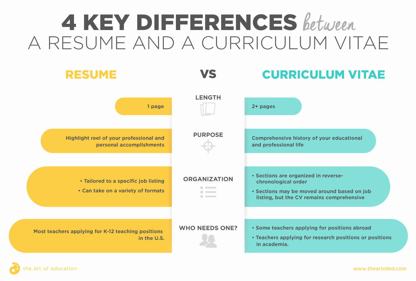 Resume Vs Curriculum Vitae An Art Teacher's Guide the