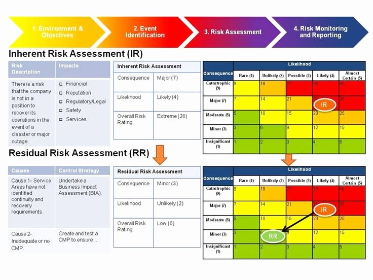 Risk Management assessment Google Search