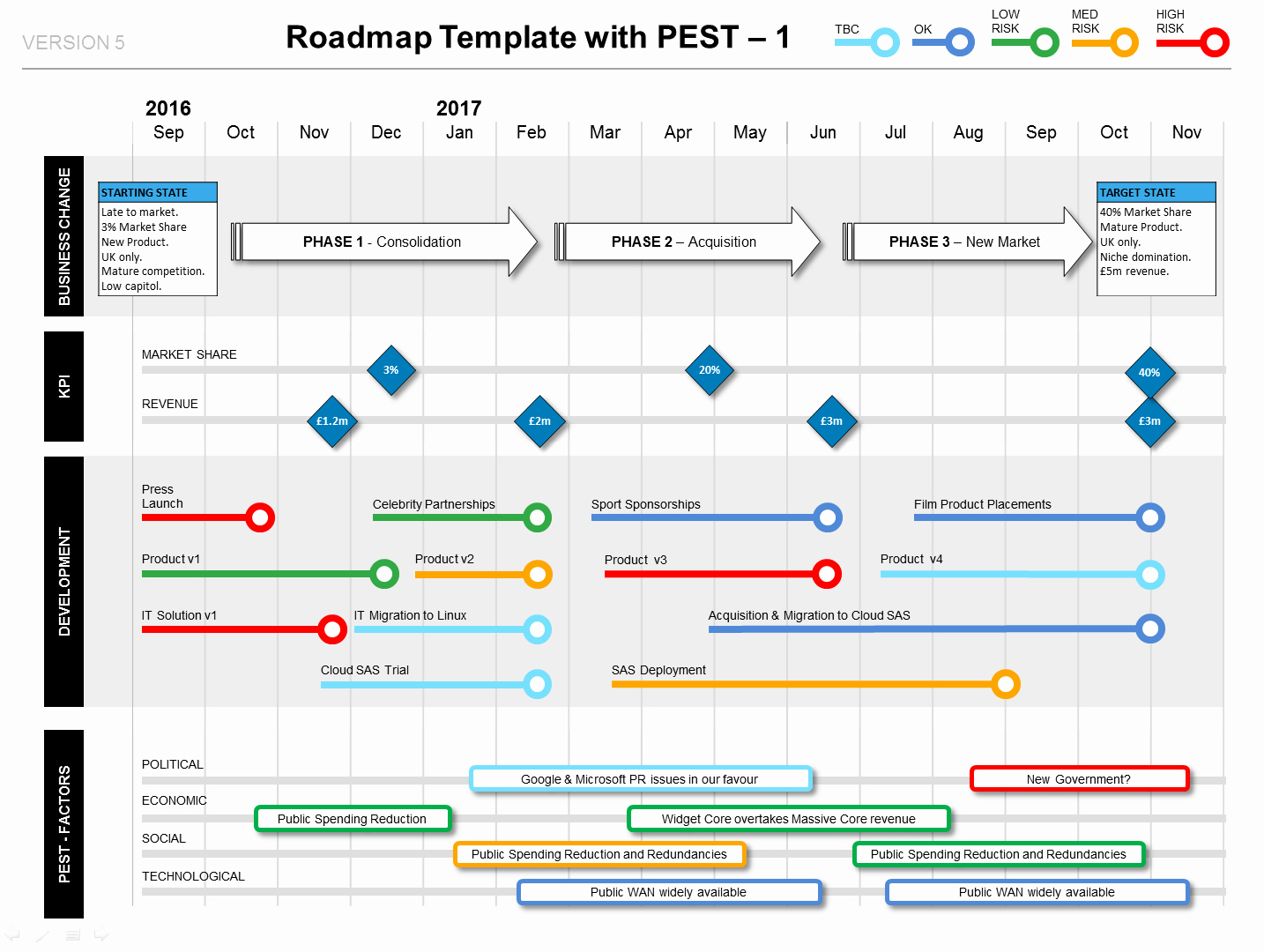 Roadmap with Pest Factors Phases Kpis & Milestones Ppt
