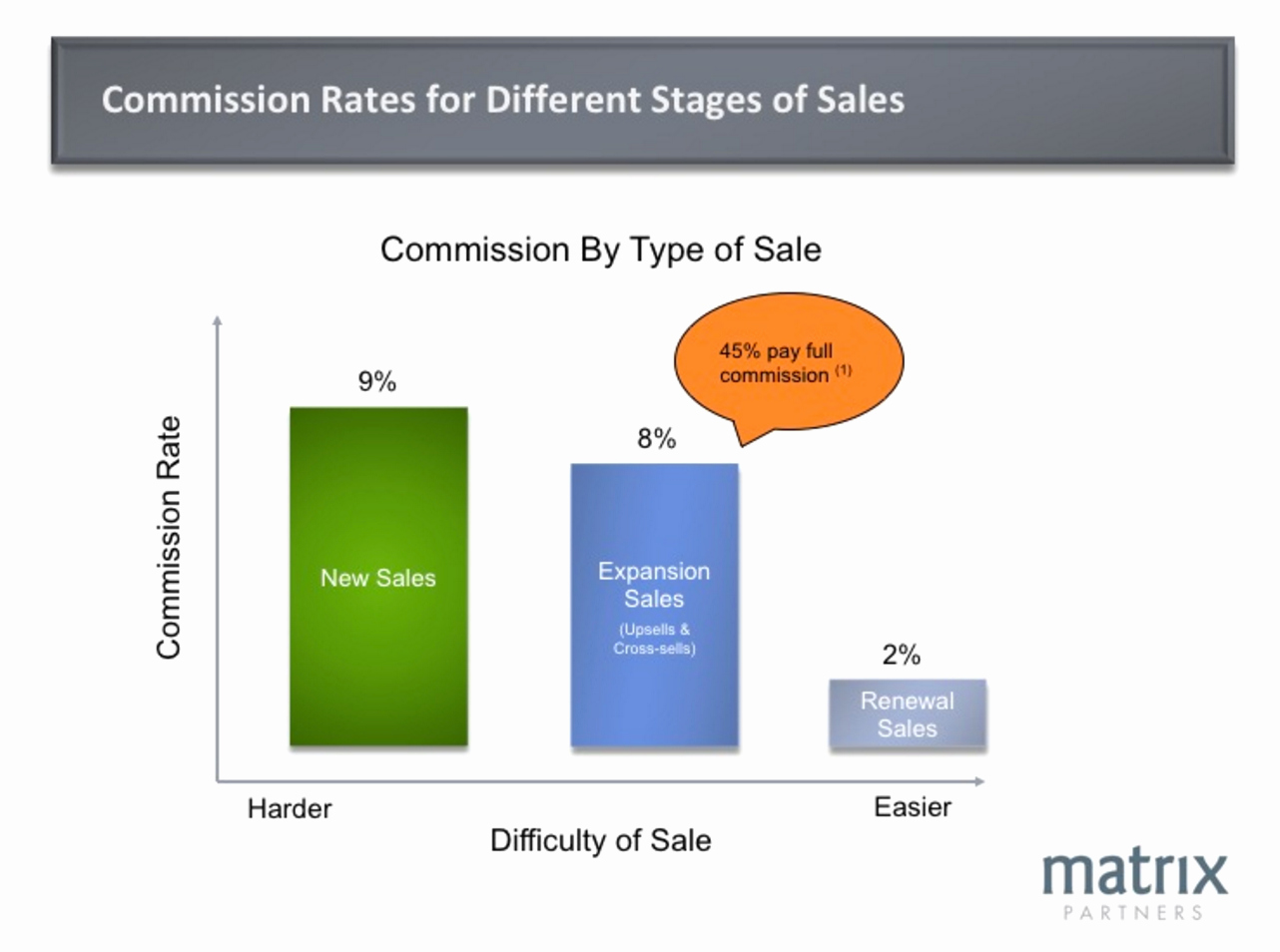 Saas Sales Pensation How to Design the Right Plan