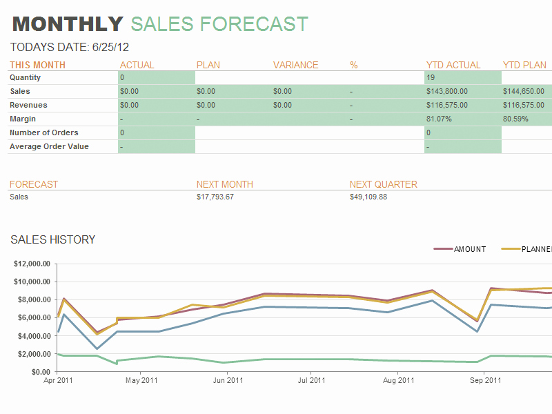 Sales forecast Report Template