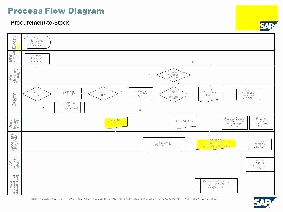 Sales Process Flowchart Examples Cross Functional Template
