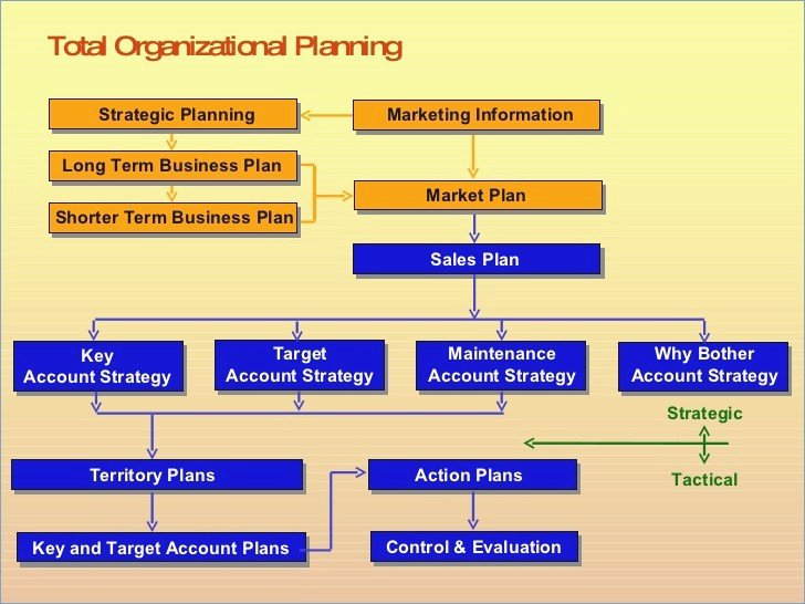 Sales Strategy Template Powerpoint – Playitaway