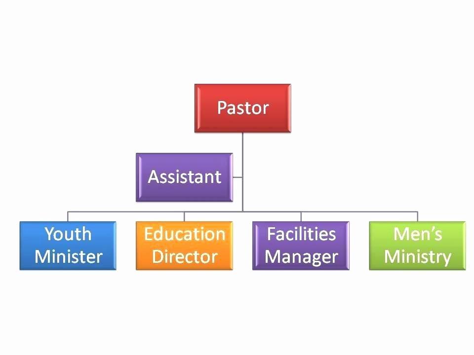 Sample org Chart Church organizational Template – Applynow