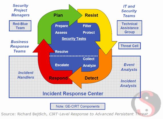 Sans Digital forensics and Incident Response Blog