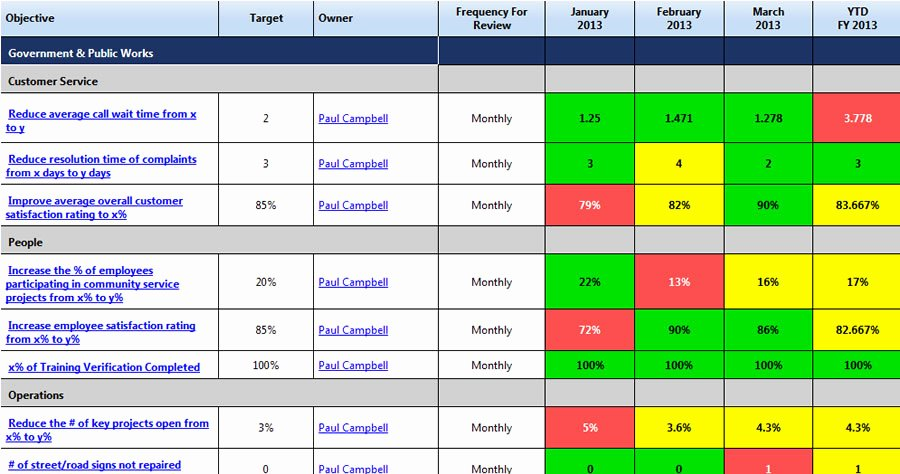 Scorecard Examples Petitive solutions