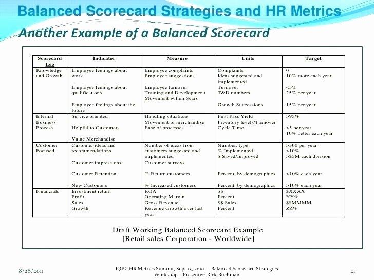 Scorecard Excel Example A Balanced Scorecard Balanced