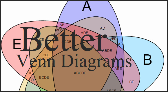 Showing Relations In Powerpoint Slides Using Venn Diagrams