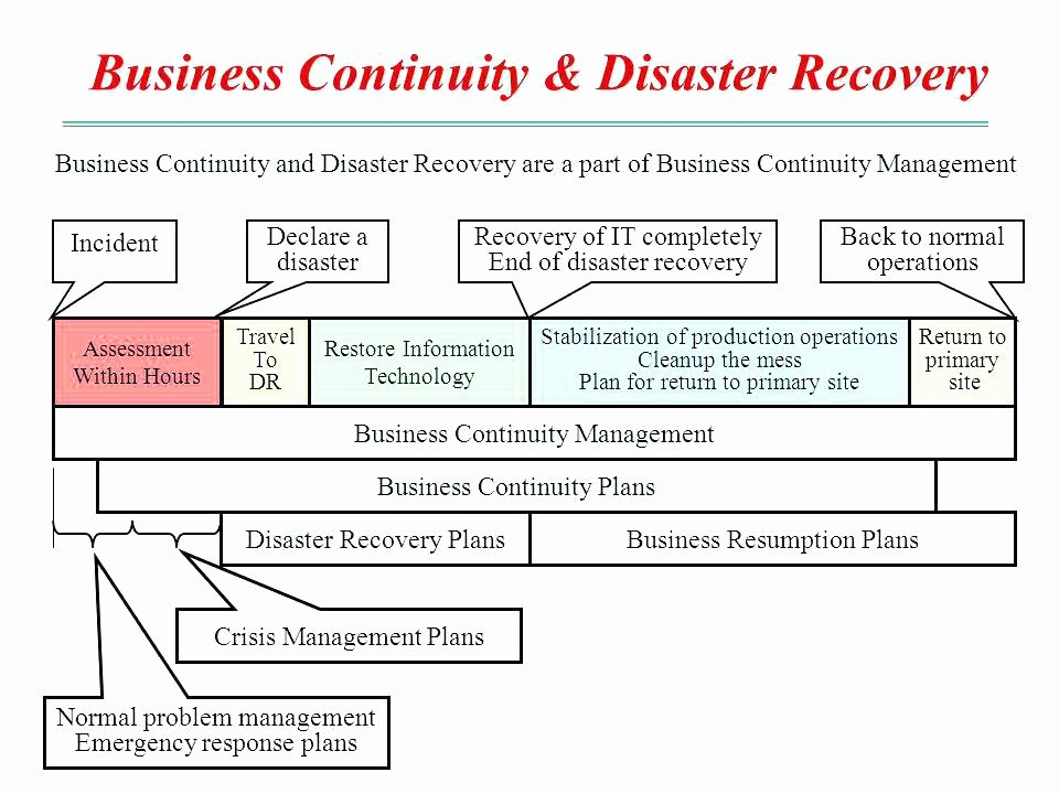 Simple Business Continuity Plan Template Free Word