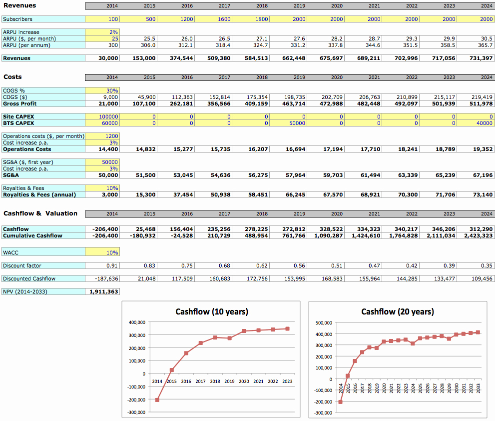 Simple Business Planning Excel Template