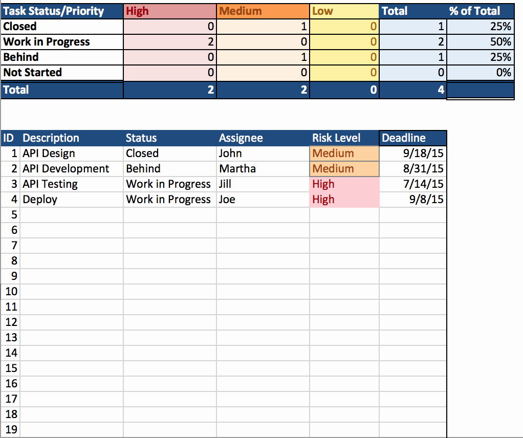 Simple Project Plan Template Samplebusinessresume