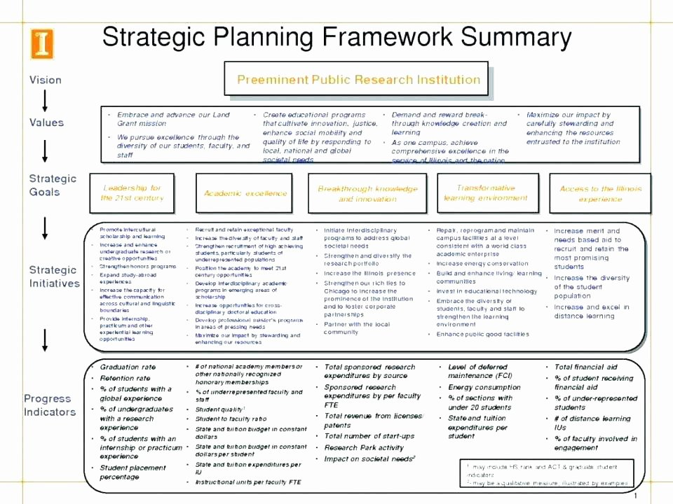 Simple Strategic Plan Template Free Strategy Basic Outline