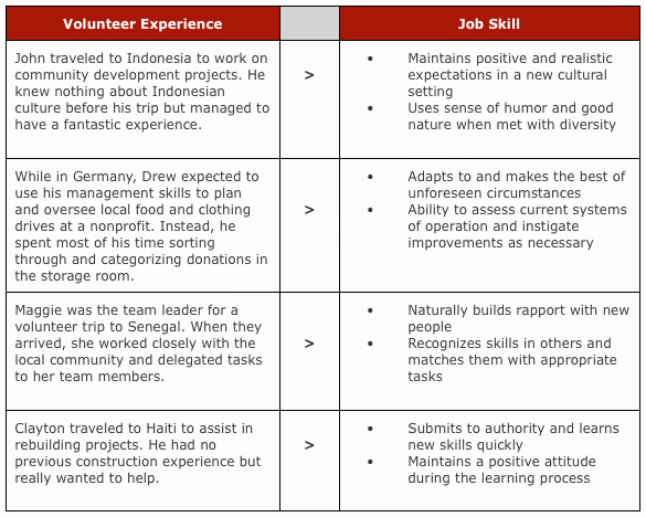 Skills List Volunteer Work Google Search