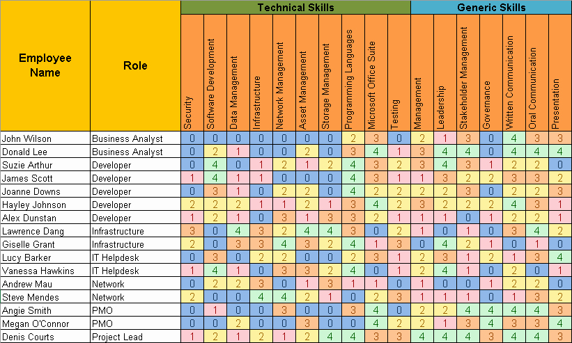 Employee Training Matrix Template Excel Download – Latter