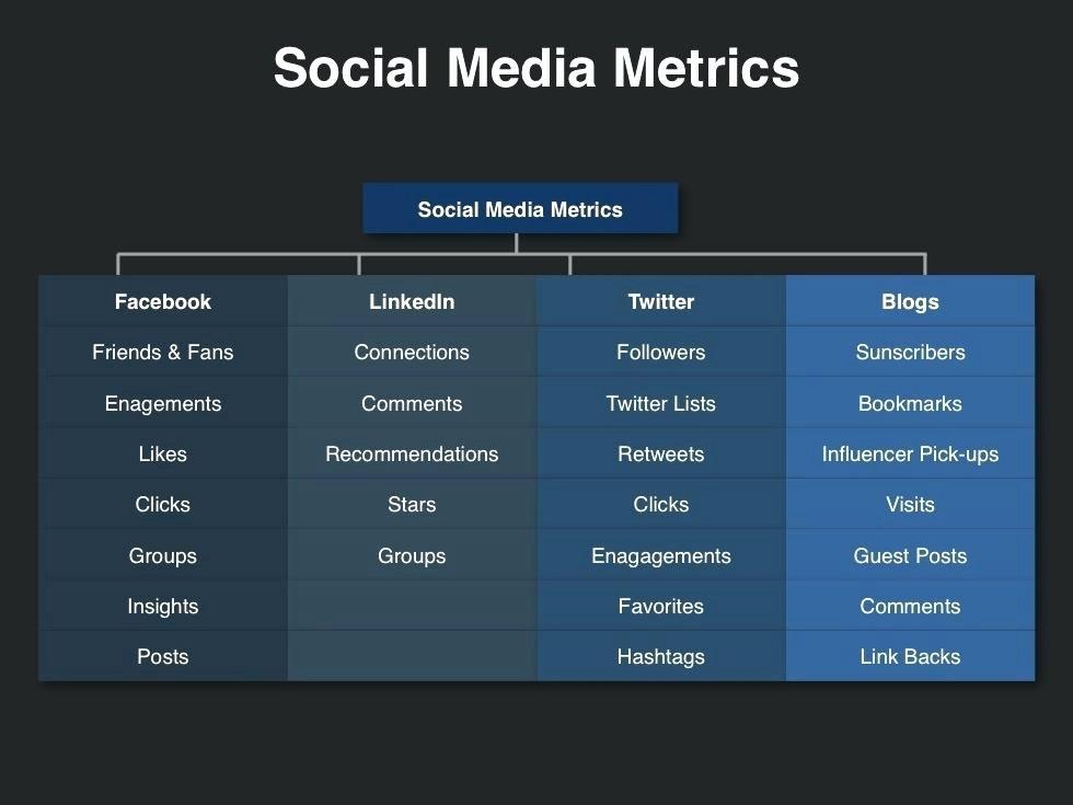 Social Media Plan Template 2016 – Helenamontanafo
