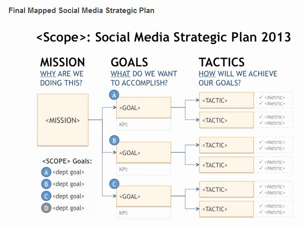 Social Media Tactical Plan Management Info Cengage
