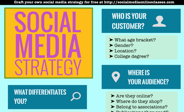 Socialmedia Lineclasses Most Popular Articles From