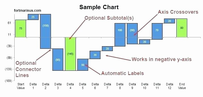 Stacked Waterfall Chart Excel Template Free Charts fort