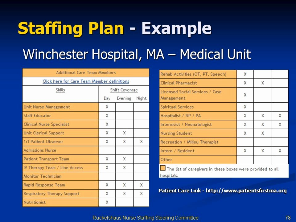 Staffing Model Template Staffingplan Jpg Free Human