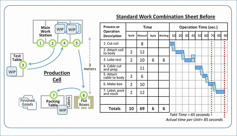 Standard Work Instructions Excel Template Gallery