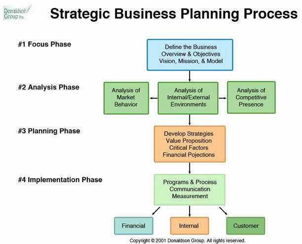 Stategic Planning Process Stages Define Mission and