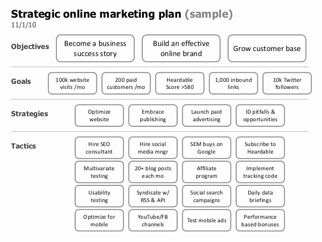 Strategic Line Marketing Plan Template
