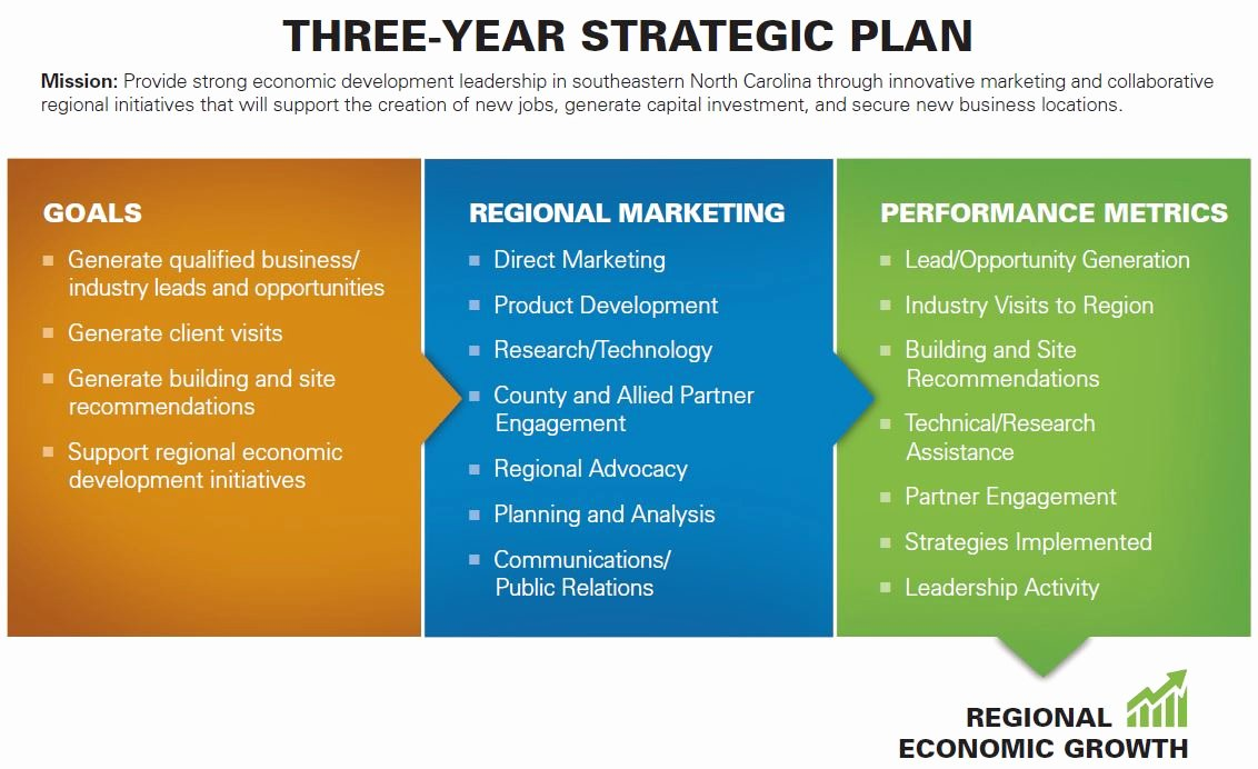 Strategic Marketing Plan Defines Goals Objectives and