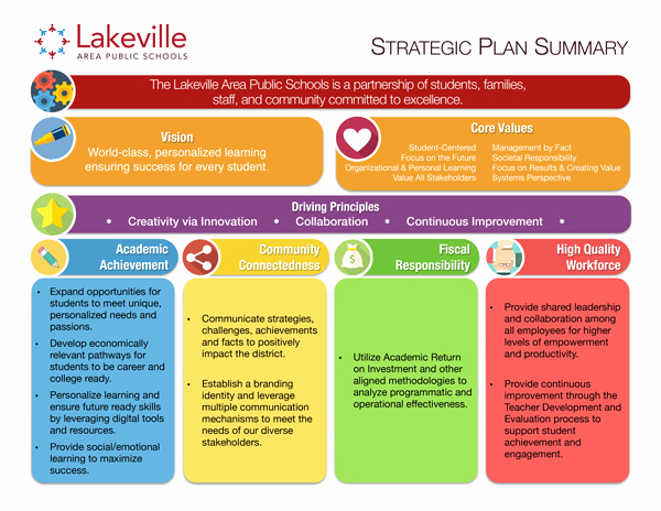 Strategic Plan isd194