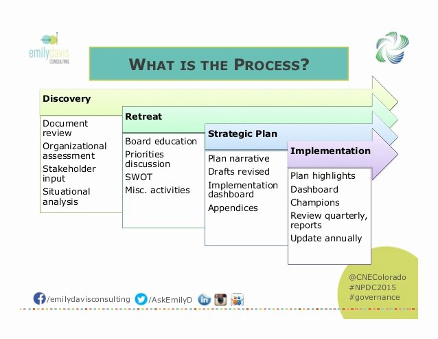 Strategic Plan Template for Nonprofits