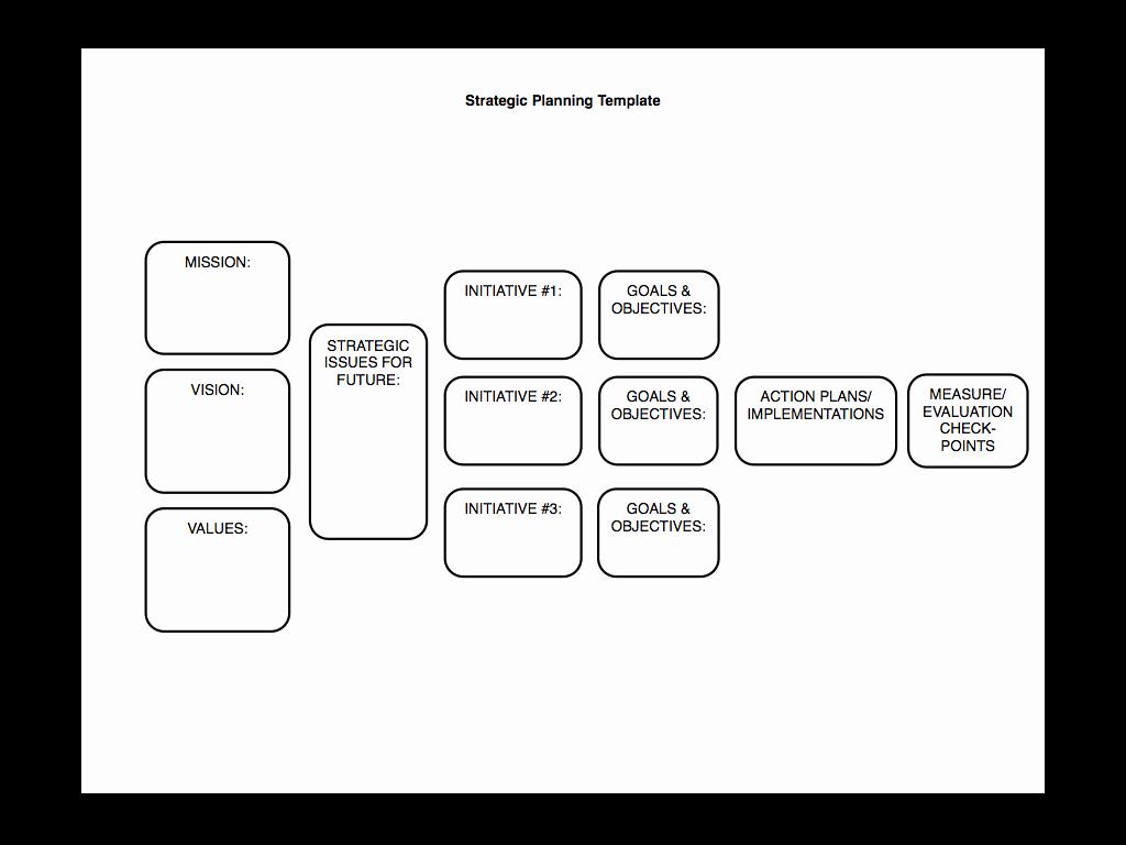 Strategic Planning Made Simple [kind Of]… – Sam Burke