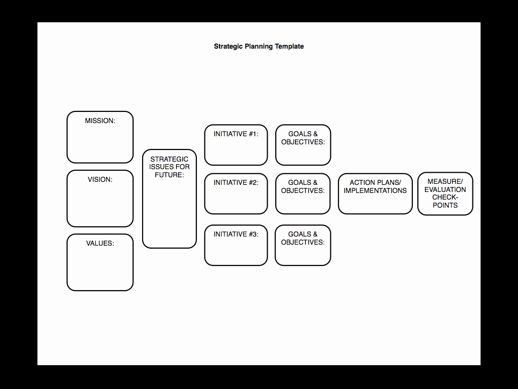 Strategic Planning Made Simple [kind Of]… – Sam Burke