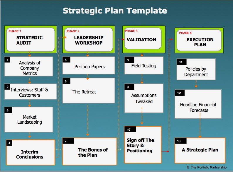 Strategic Plans – How to Do them