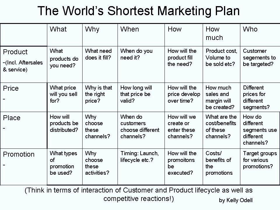 Strategic Sales Digital Marketing Plan Template Word