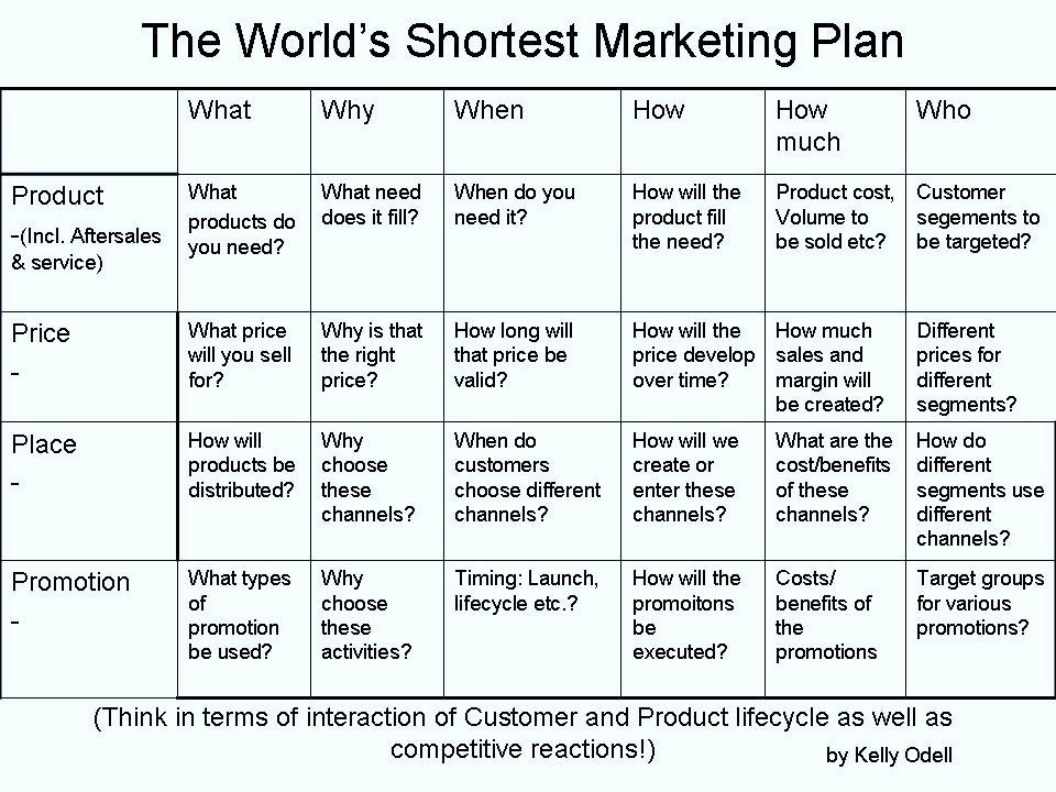 Strategic Sales Digital Marketing Plan Template Word