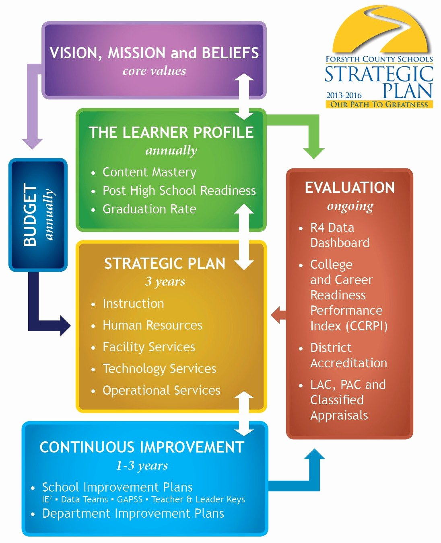 Strategicplangraphic2